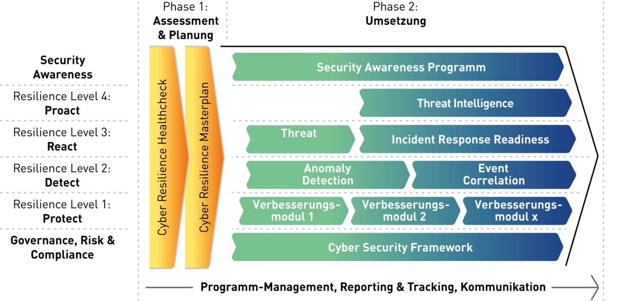 ISPIN Cyber Defense Program Cyber-Risk-Resilience-Modell