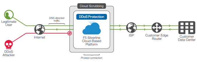 F5 Silverline DDoS Protection