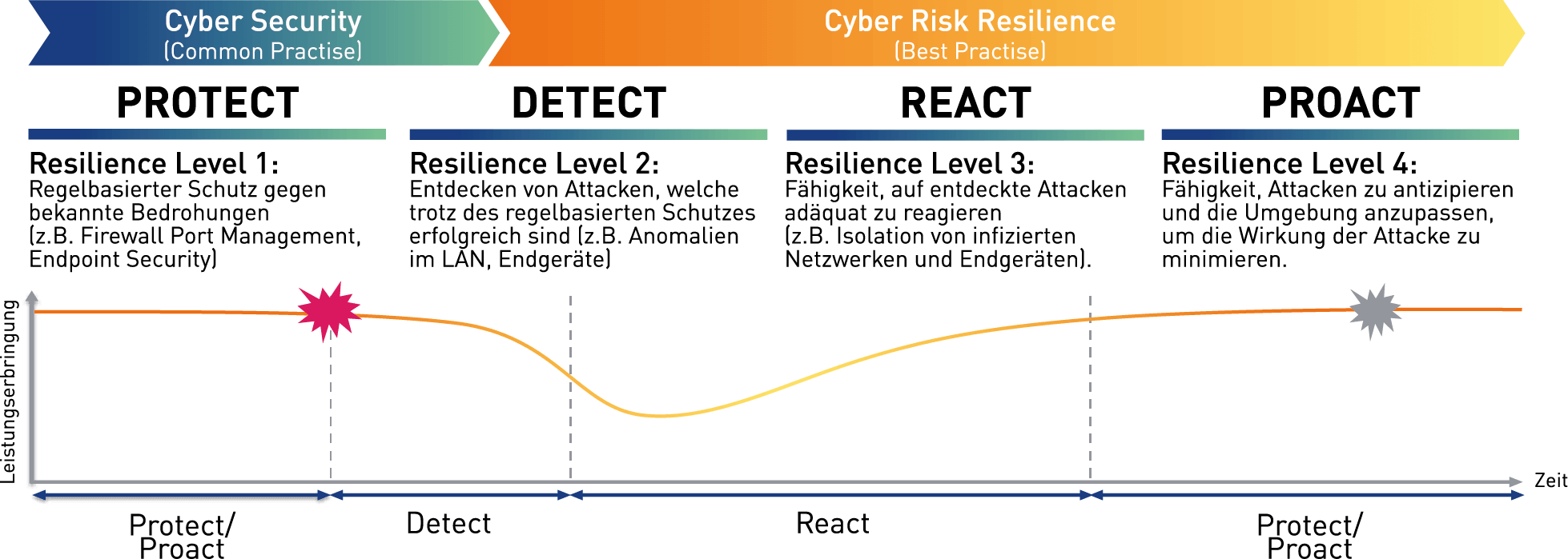 ISPIN Cyber Security Strategy Resiliencelevels
