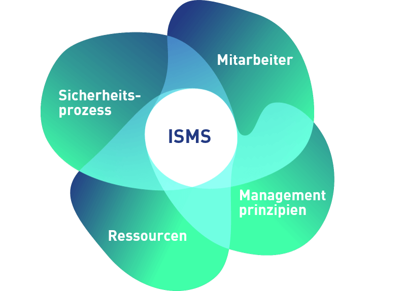 ISPIN ISMS Information-Security-Management-System