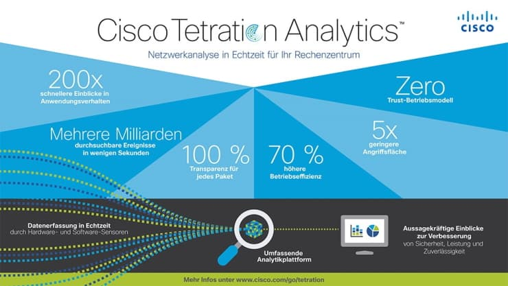 ISPIN Cyber Security Partner Cisco Tetration Analytics