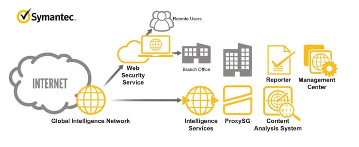 ISPIN Cyber Security Partner Symantec ProxySG