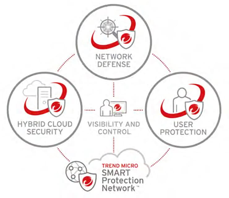 ISPIN Cyber Security Partner Trend Micro XGen Security
